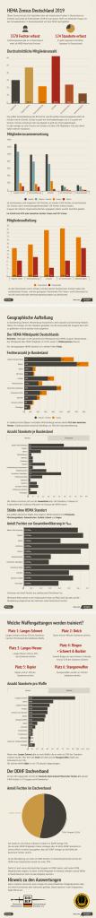 HEMA Zensus Deutschland 2019 Ergebnisse